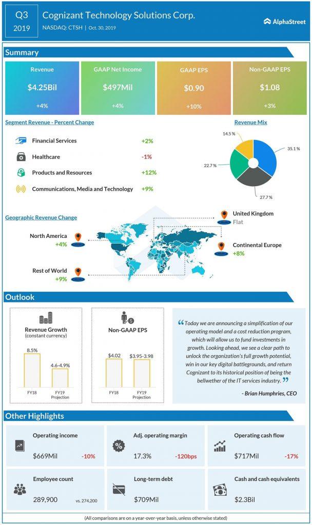 Cognizant outclasses Q3 earnings and revenue estimates; stock gains