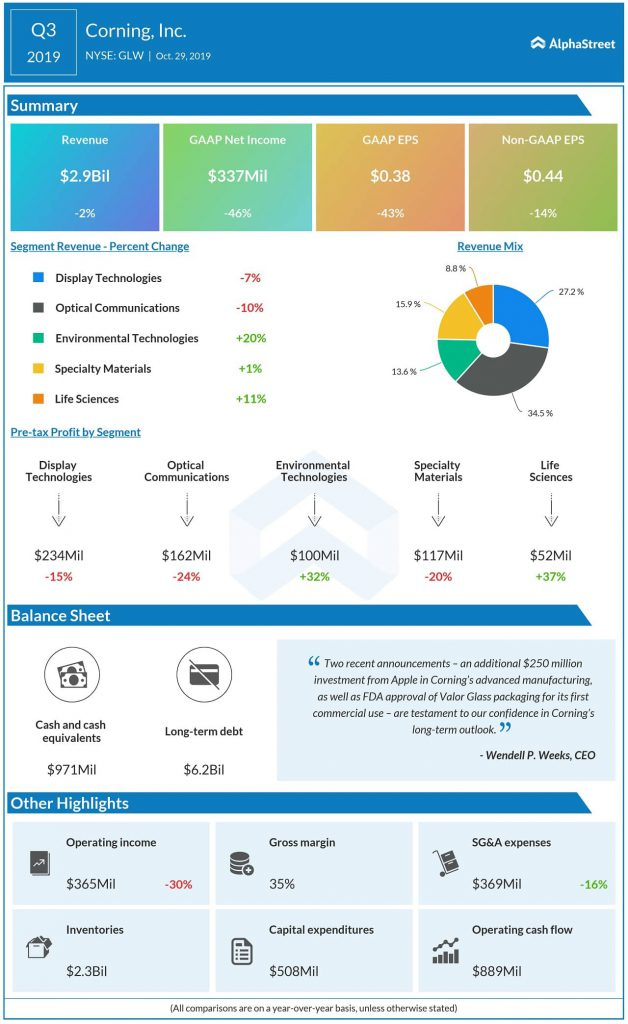 Corning Q3 2019 earnings infographic