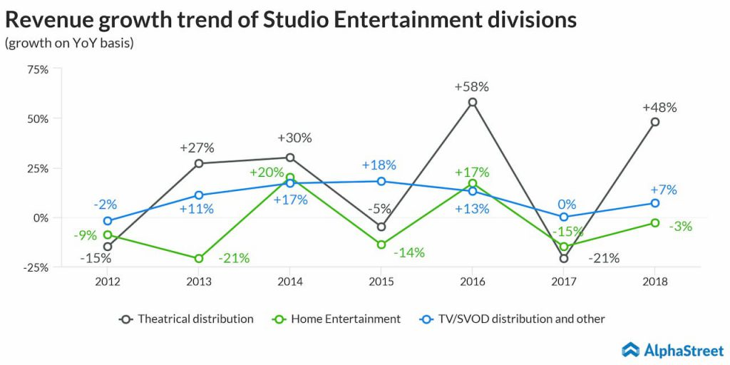 Yearly revenue growth of Disney's Studio Entertainment divisions from 2012-2018
