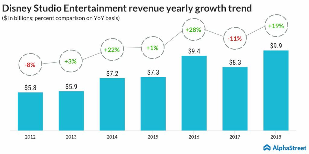 Disney's Studio Entertainment revenue growth by year from 2012-2018