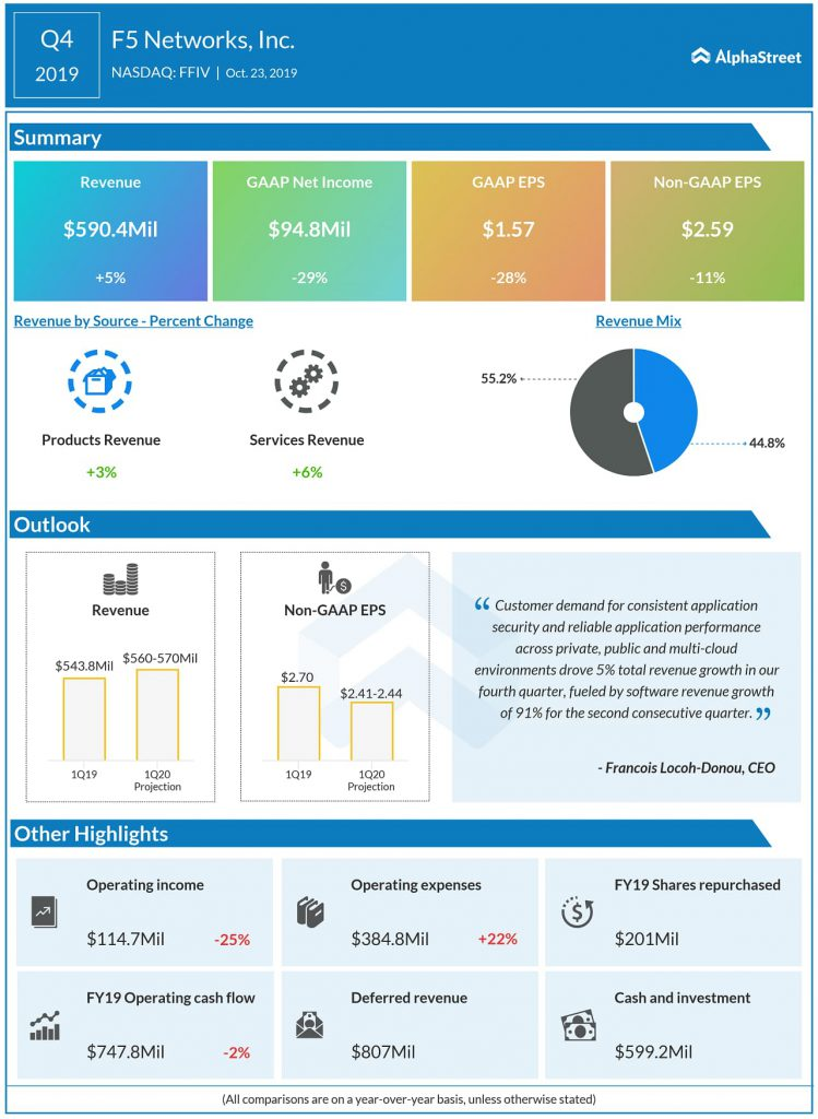 F5 Networks Q4 2019 earnings results