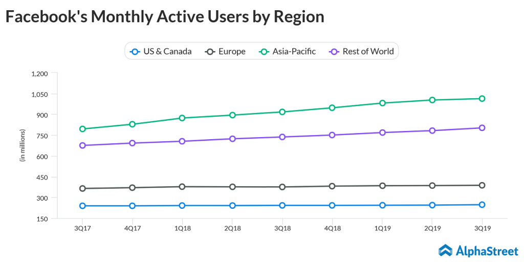 Facebook Monthly Active Users by Region Q3 2019