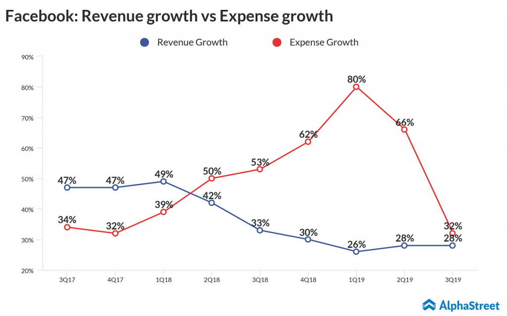 Facebook revenue growth vs expense growth