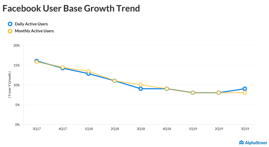 Facebook User Base Growth Trend Q3 2019