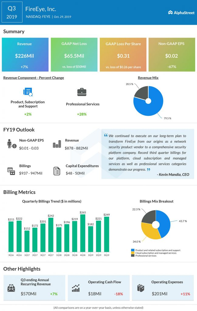 FireEye (NASDAQ: FEYE) Q3 2019 Earnings Review