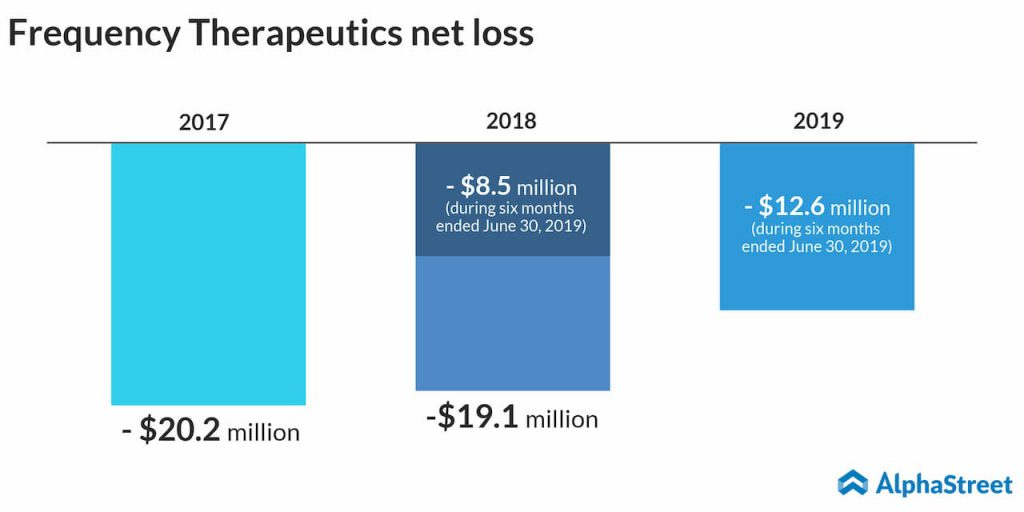 frequency therapeutics net loss trend