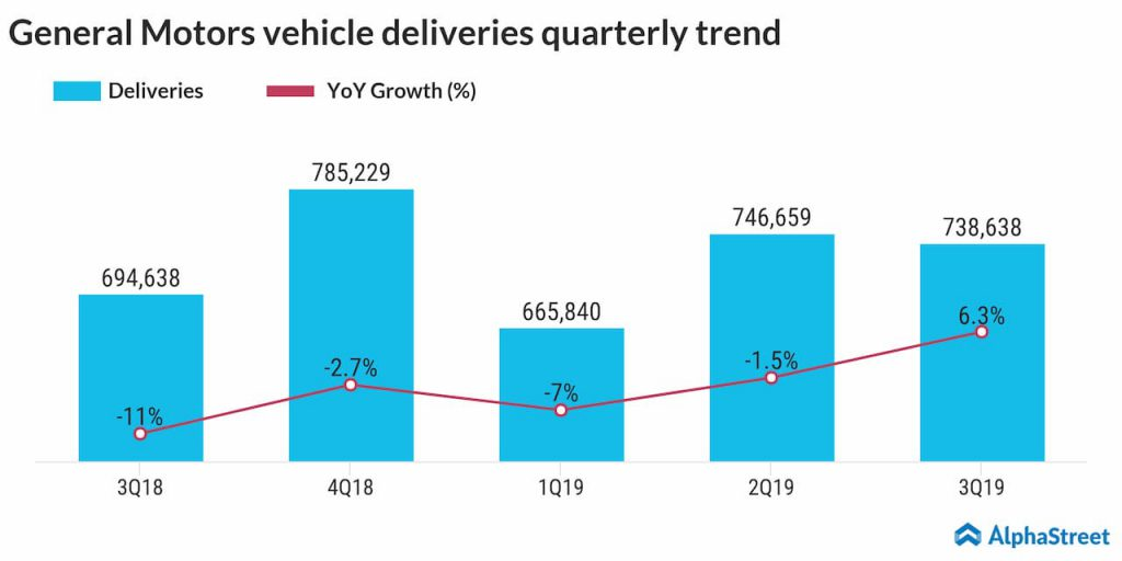 General Motors vehicle deliveries quarterly trend
