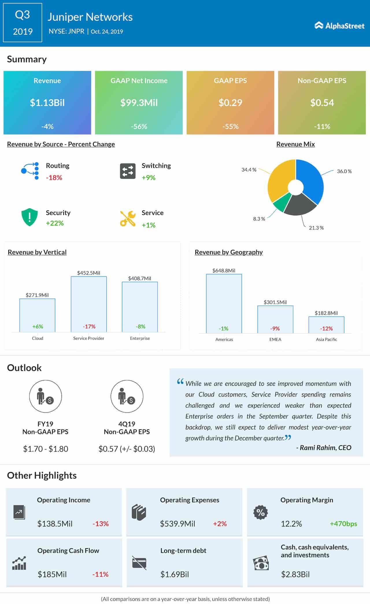 Juniper Networks (NYSE: JNPR): Q3 2019 Earnings Snapshot