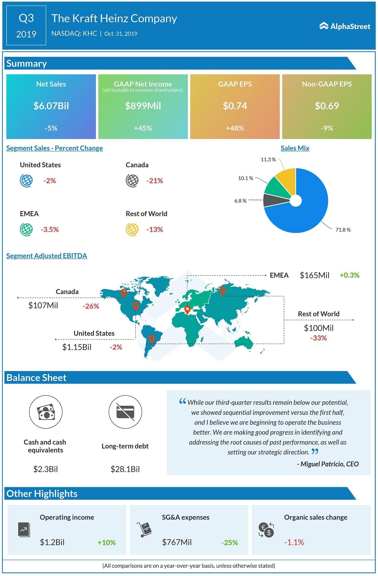Kraft Heinz (KHC) Q3 2019 earnings results