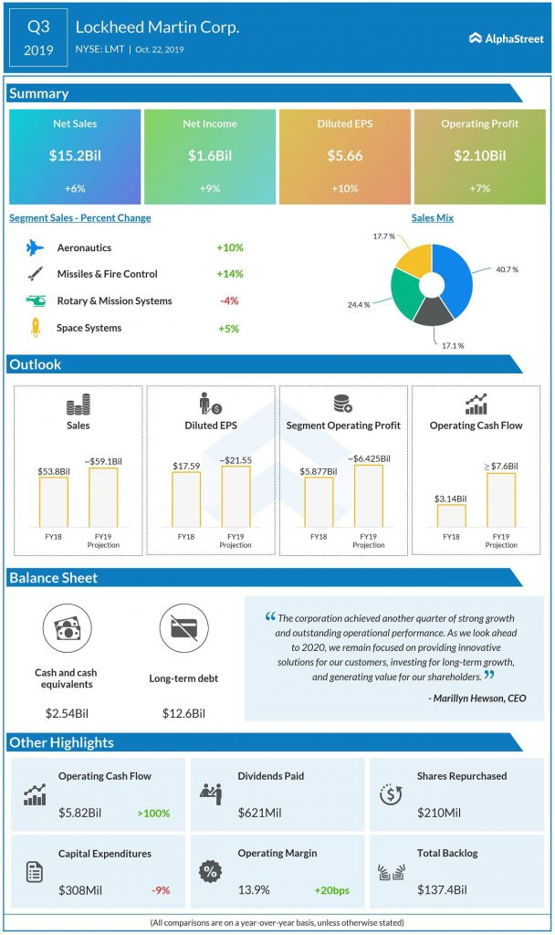 lockheed martin Q3 2019 earnings infographic