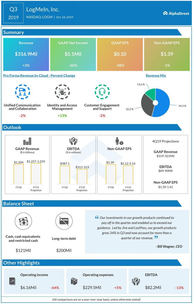 LogMeIn Q3 2019 earnings infographic