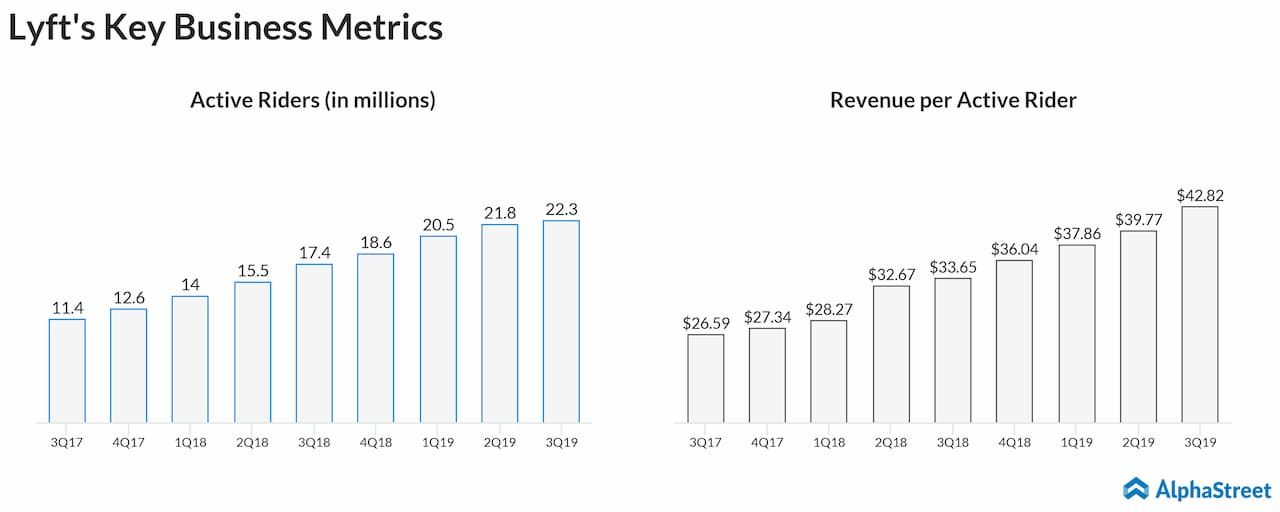 Lyft active riders and revenue per active rider quarterly growth trend