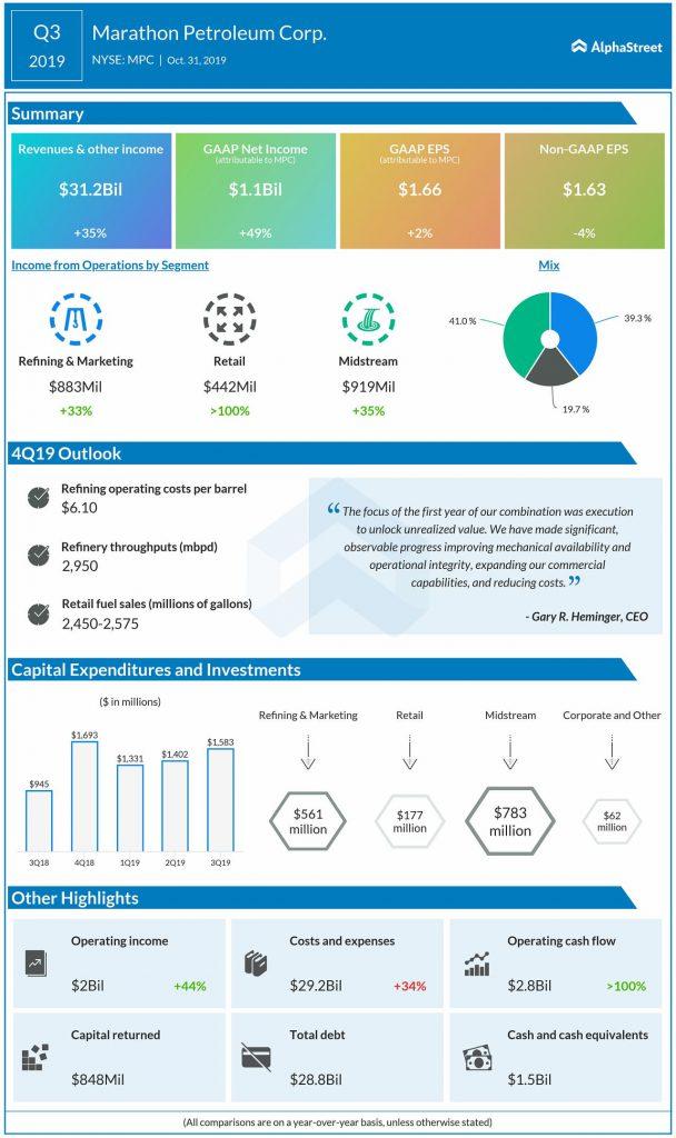 Marathon Petroleum Q3 2019 Earnings Infographic