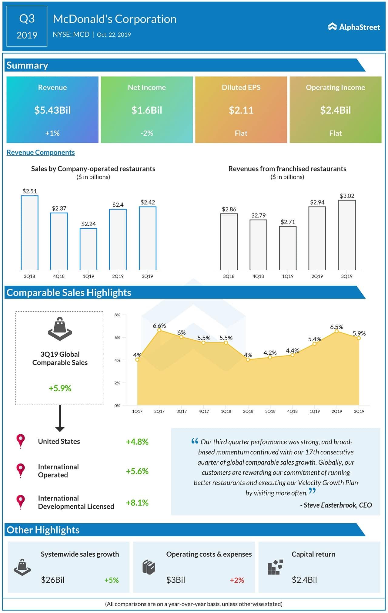 Infografía de ganancias del tercer trimestre de 2019 de mcdonald's