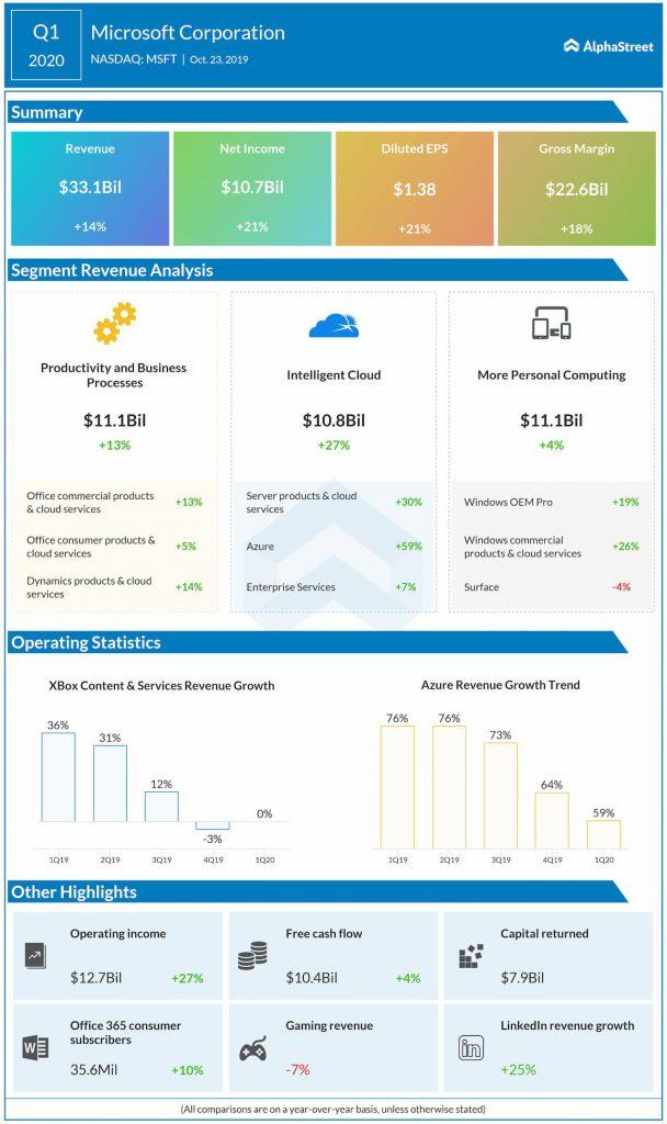 Microsoft Q1 profit jumps 21%, tops estimates