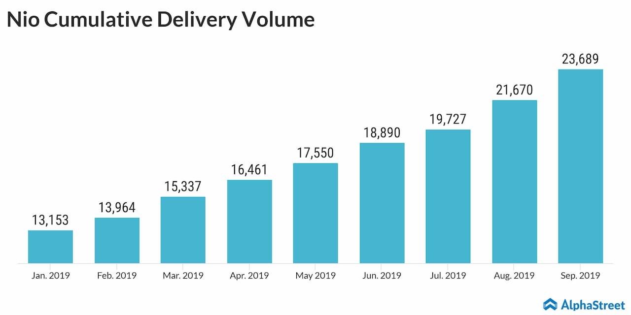 Nio gains on the recovery of deliveries in Sept