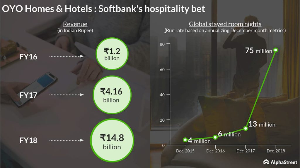 oyo homes and hotels softabank hospitality bet