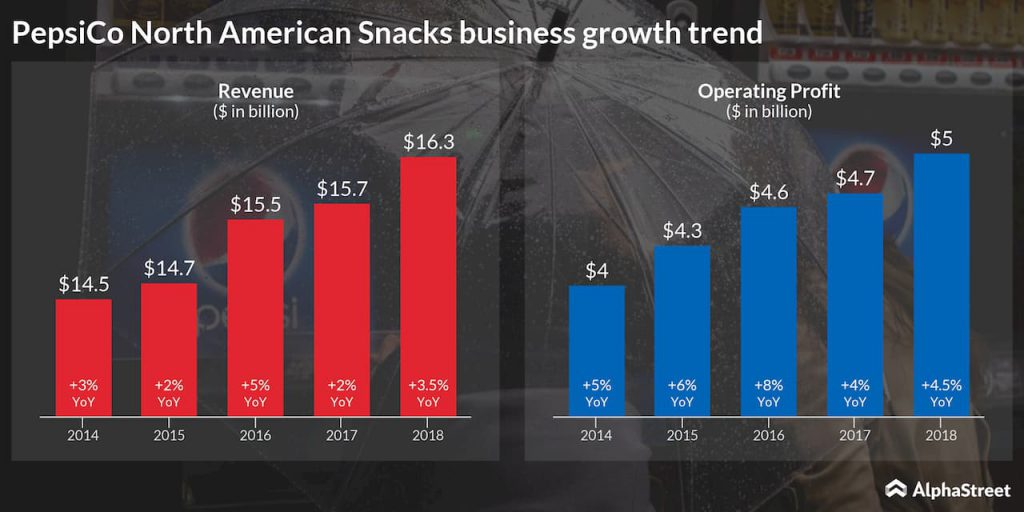 PepsiCo North American snacks business yearly growth trend from 2014 to 2018