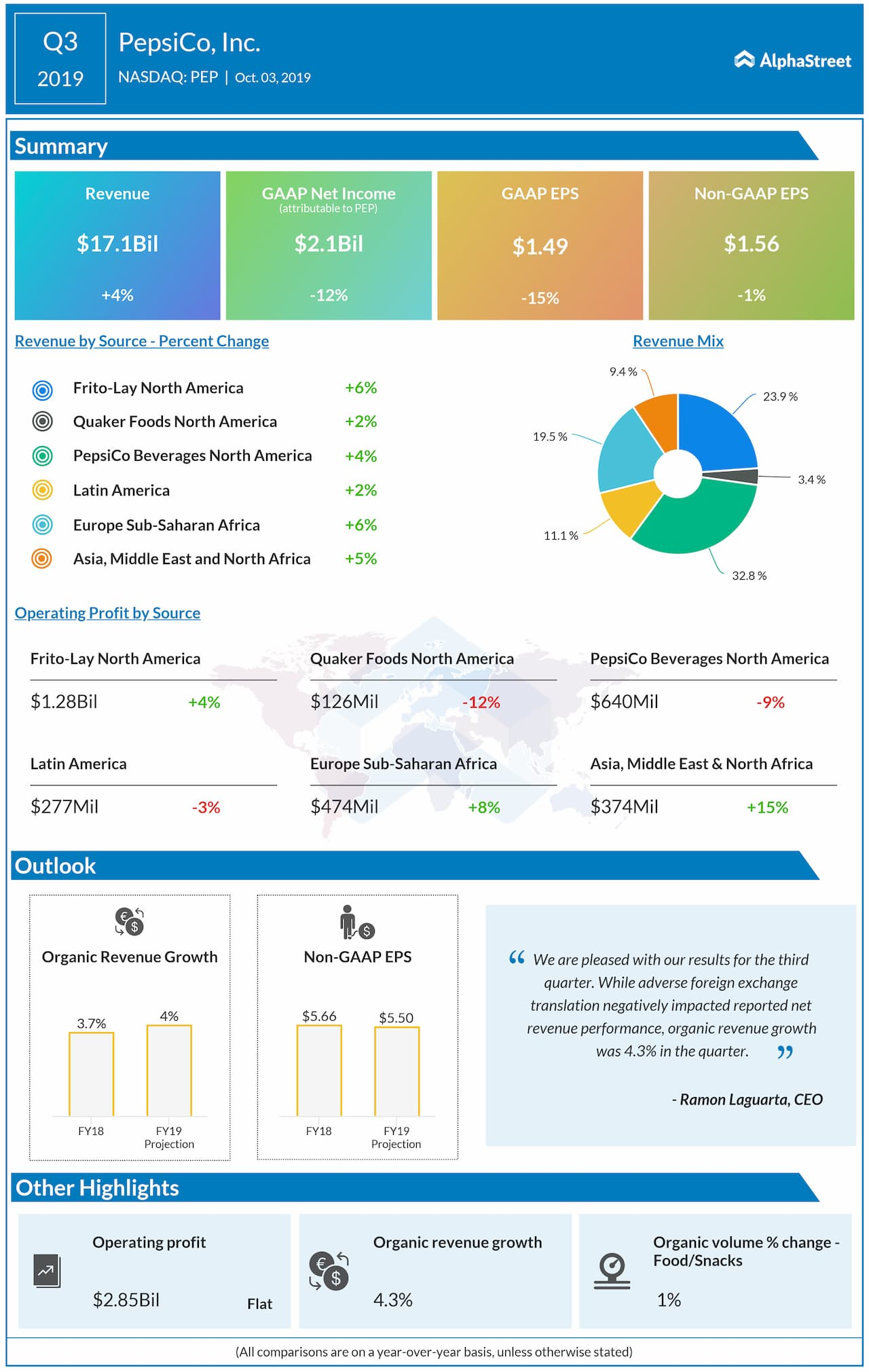 PepsiCo Q3 2019 earnings results infographic