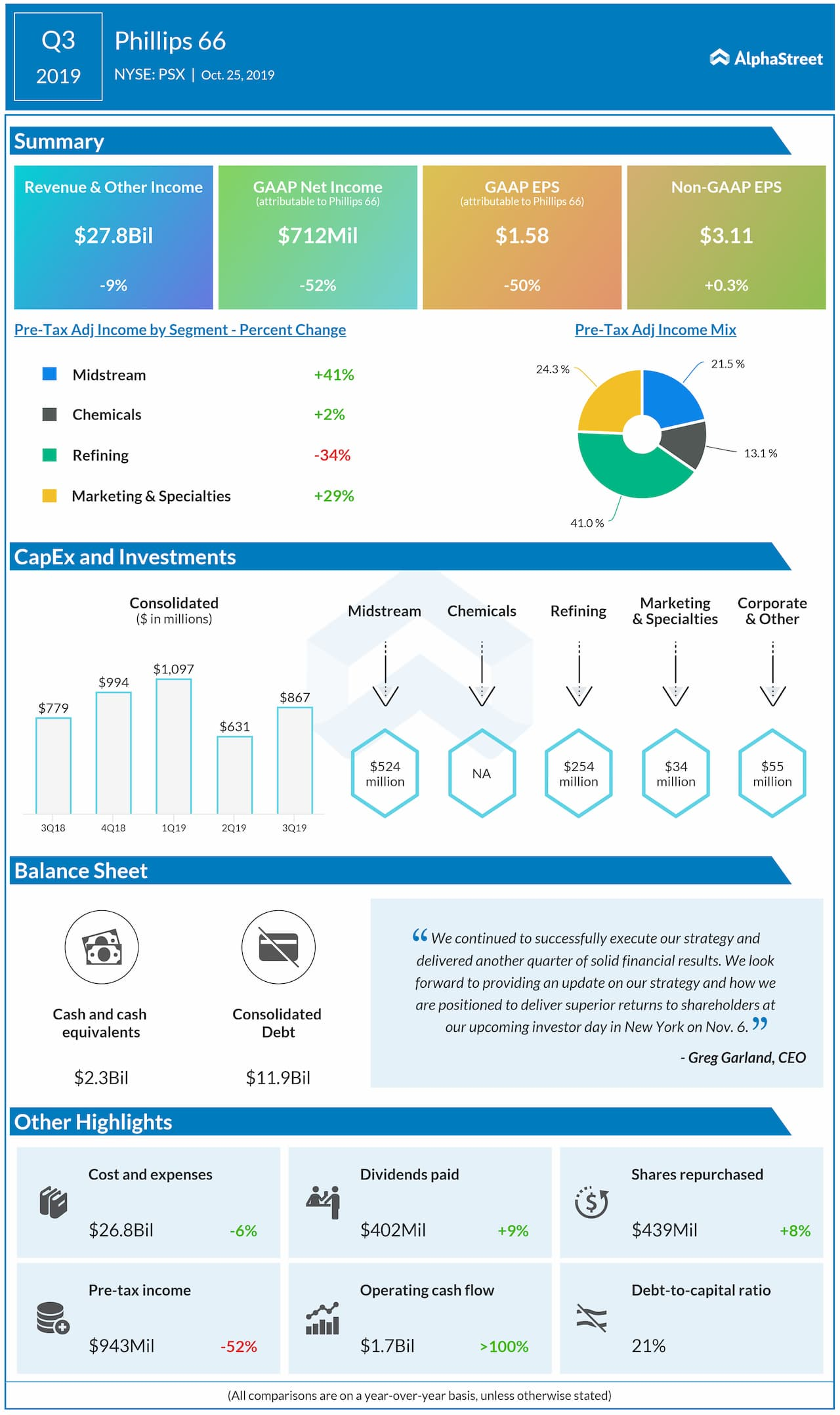 Phillips 66 (NYSE: PSX): Q3 2019 Earnings Snapshot