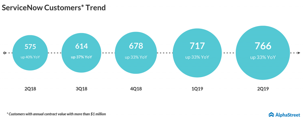ServiceNow (NOW) Q3 2019 earnings preview; customer trend