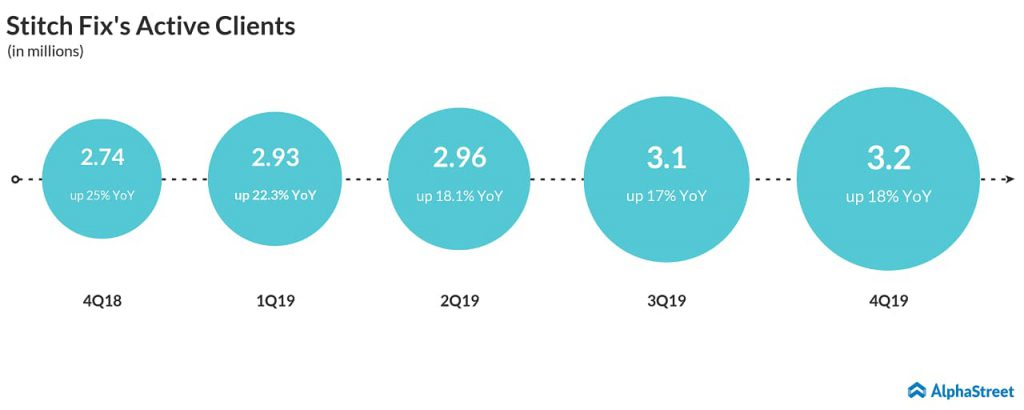 Stitch Fix (SFIX) active clients grew 18% to 3.2 million in Q4 2019