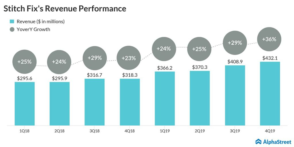 Stitch Fix (SFIX) surpasses Q4 earnings targets, but misses on revenue