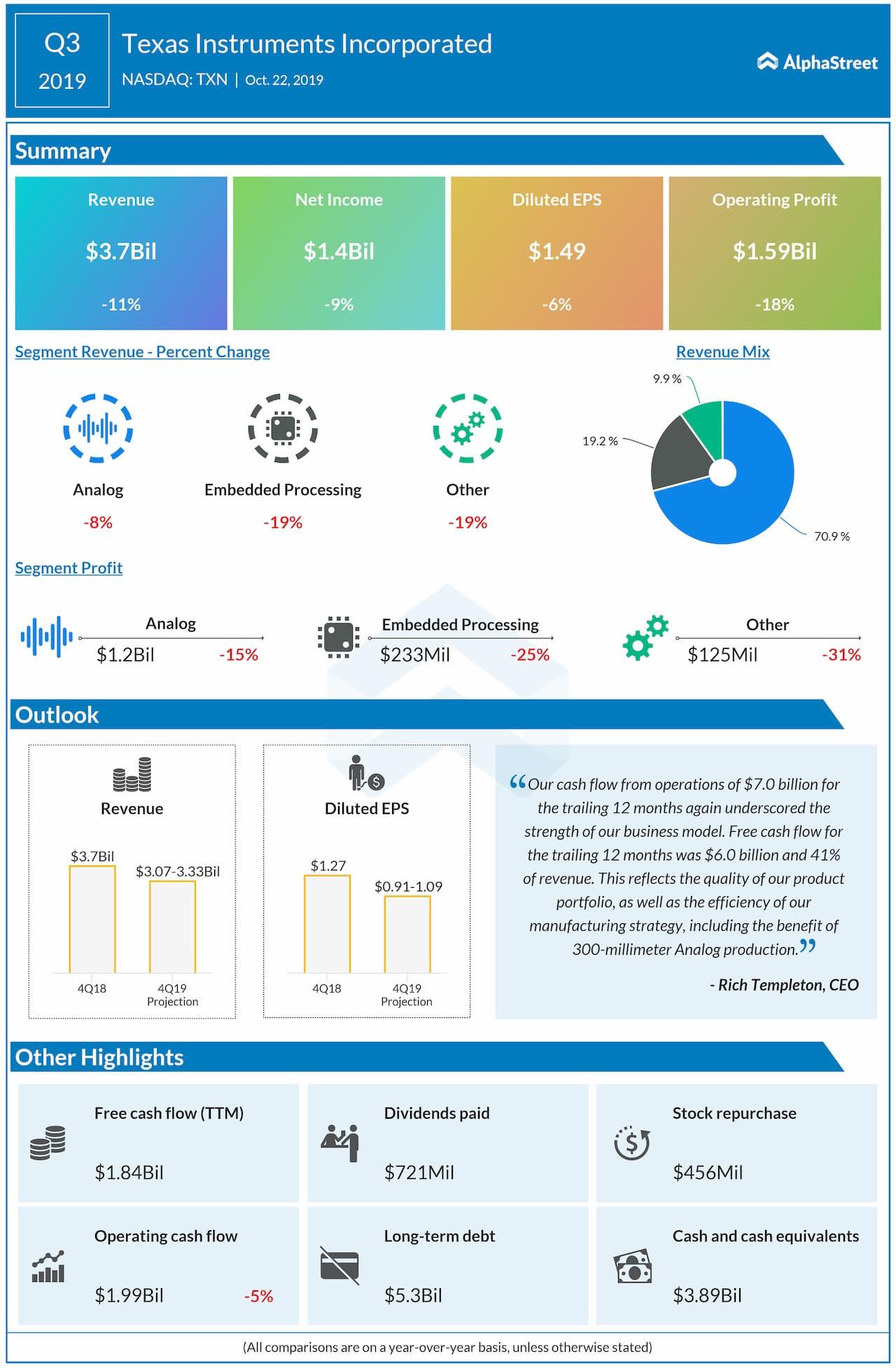 Texas Instruments (TXN) Q3 profit beats estimates but guides Q4 below consensus