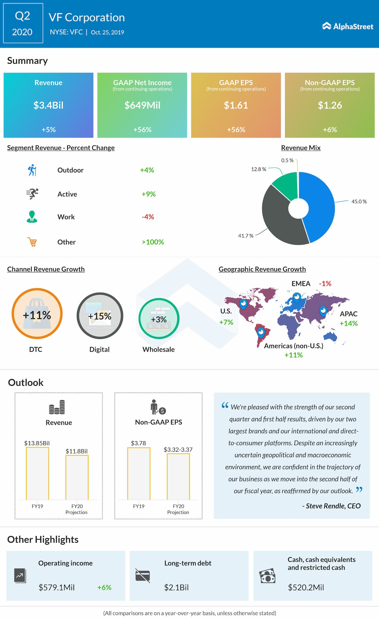 VF Corporation (NYSE: VFC): Q2 2020 Earnings Snapshot
