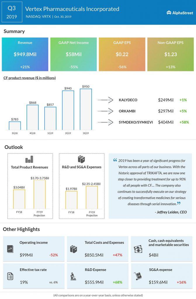 Vertex Pharmaceuticals Q3 2019 Earnings Infographic