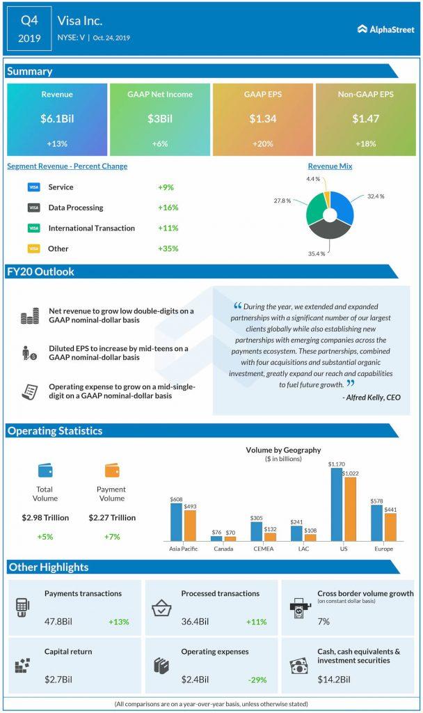 Visa Q4 2019 earnings infographic