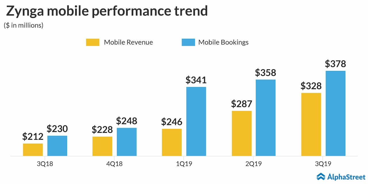 Zynga (ZNGA) mobile performance trend