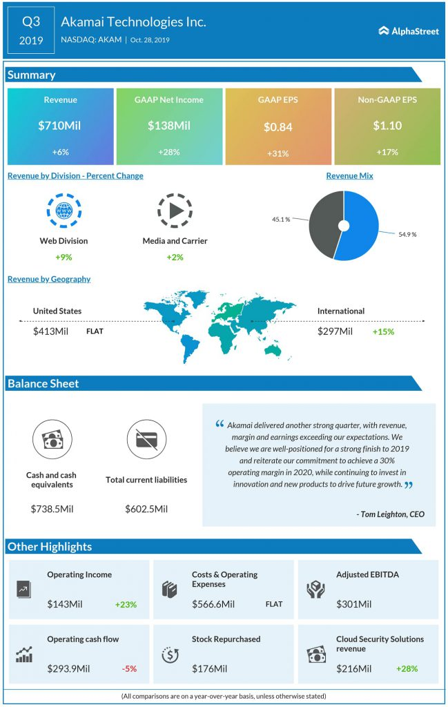 akamai technologies Q3 2019 earnings infographic