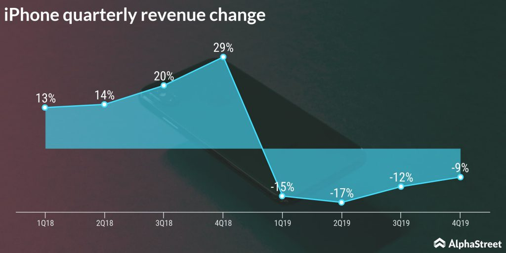 iPhone quarterly revenue chang