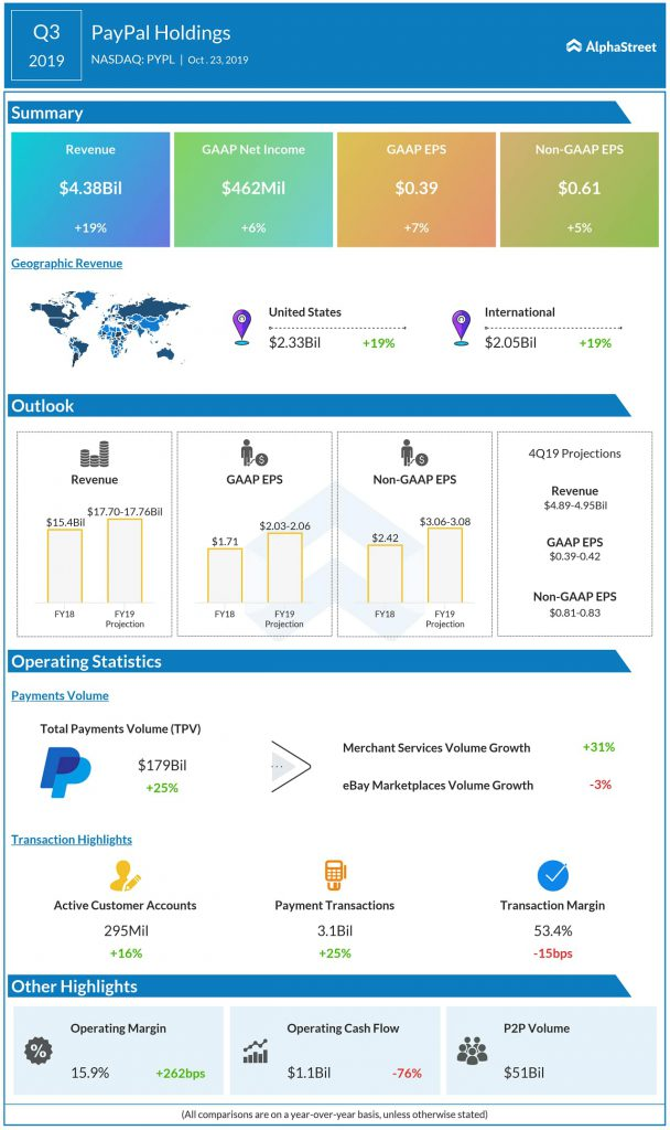 paypal Q3 2019 earnings infographic