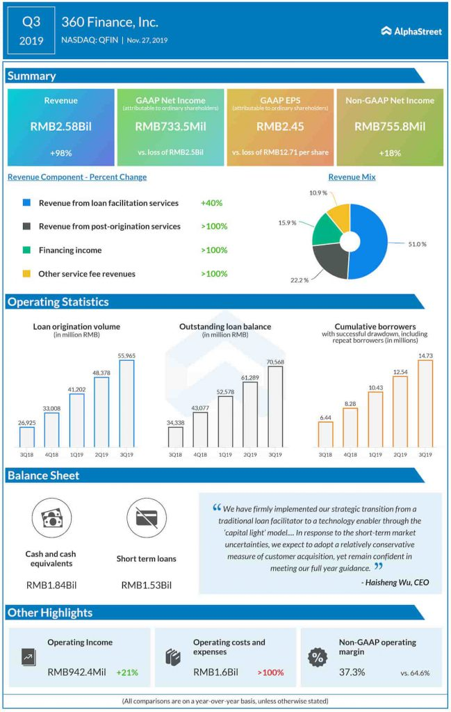 360 Finance Q3 2019 earnings infographic
