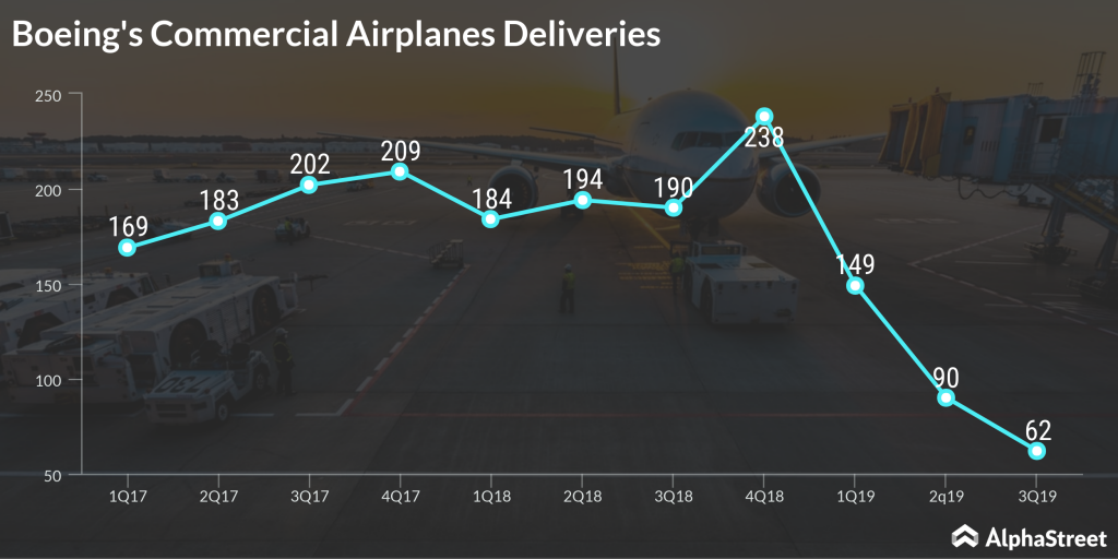 Boeing's Commercial Airplanes Deliveries