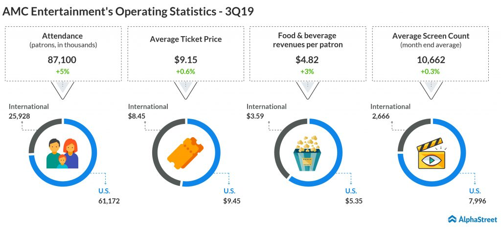 AMC Entertainment's Operating Statistics