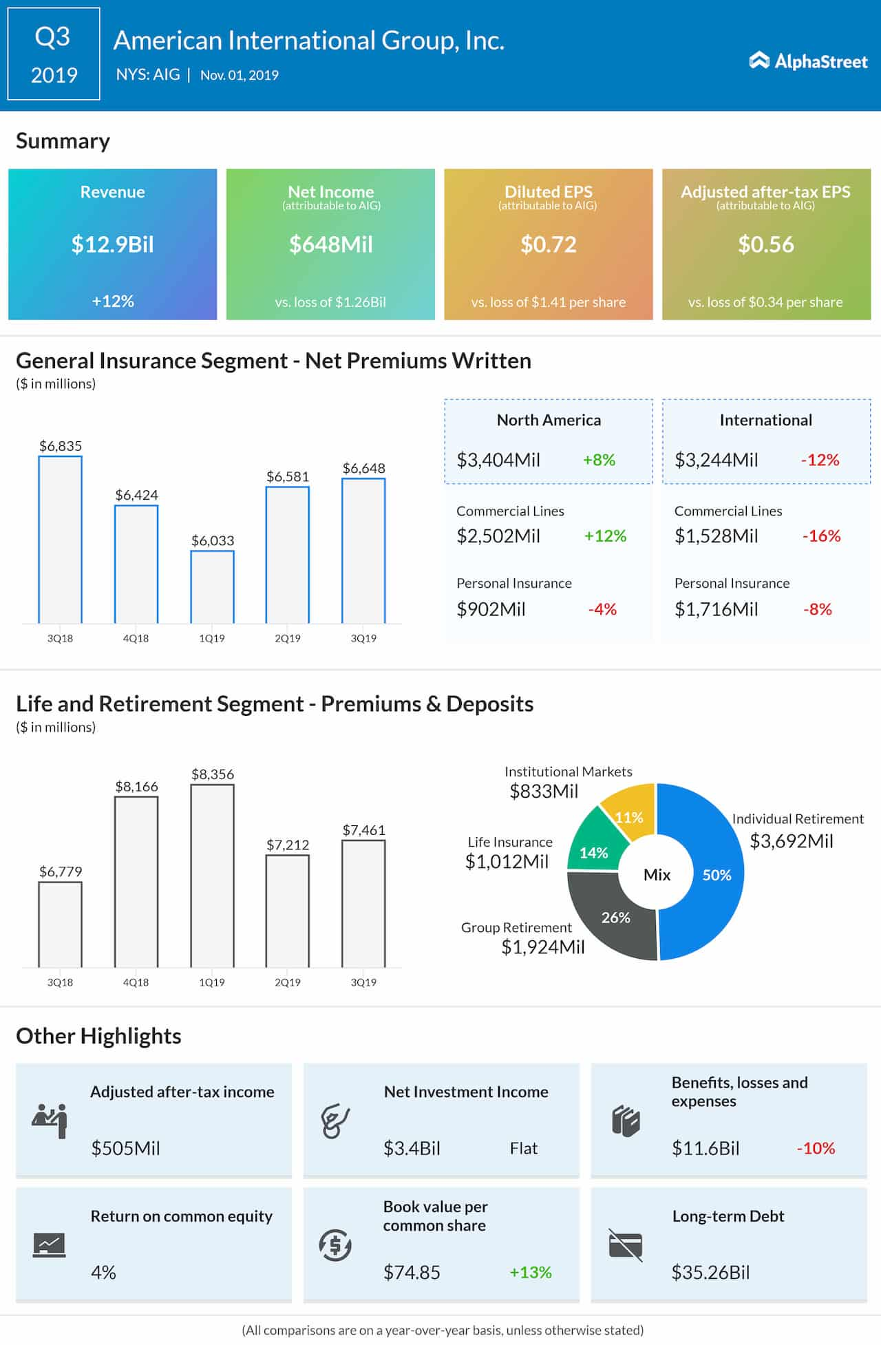 American International Group (NYSE: AIG): Q3 2019 Earnings Snapshot
