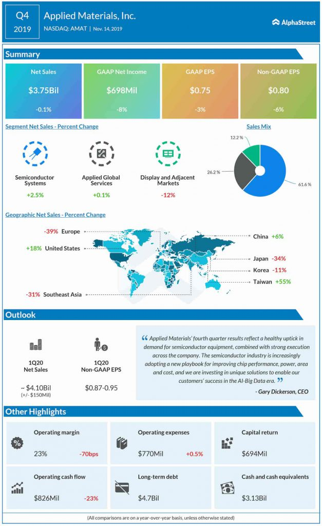 Applied Materials, Inc. (NASDAQ: AMAT): Q4 2019 Earnings Snapshot