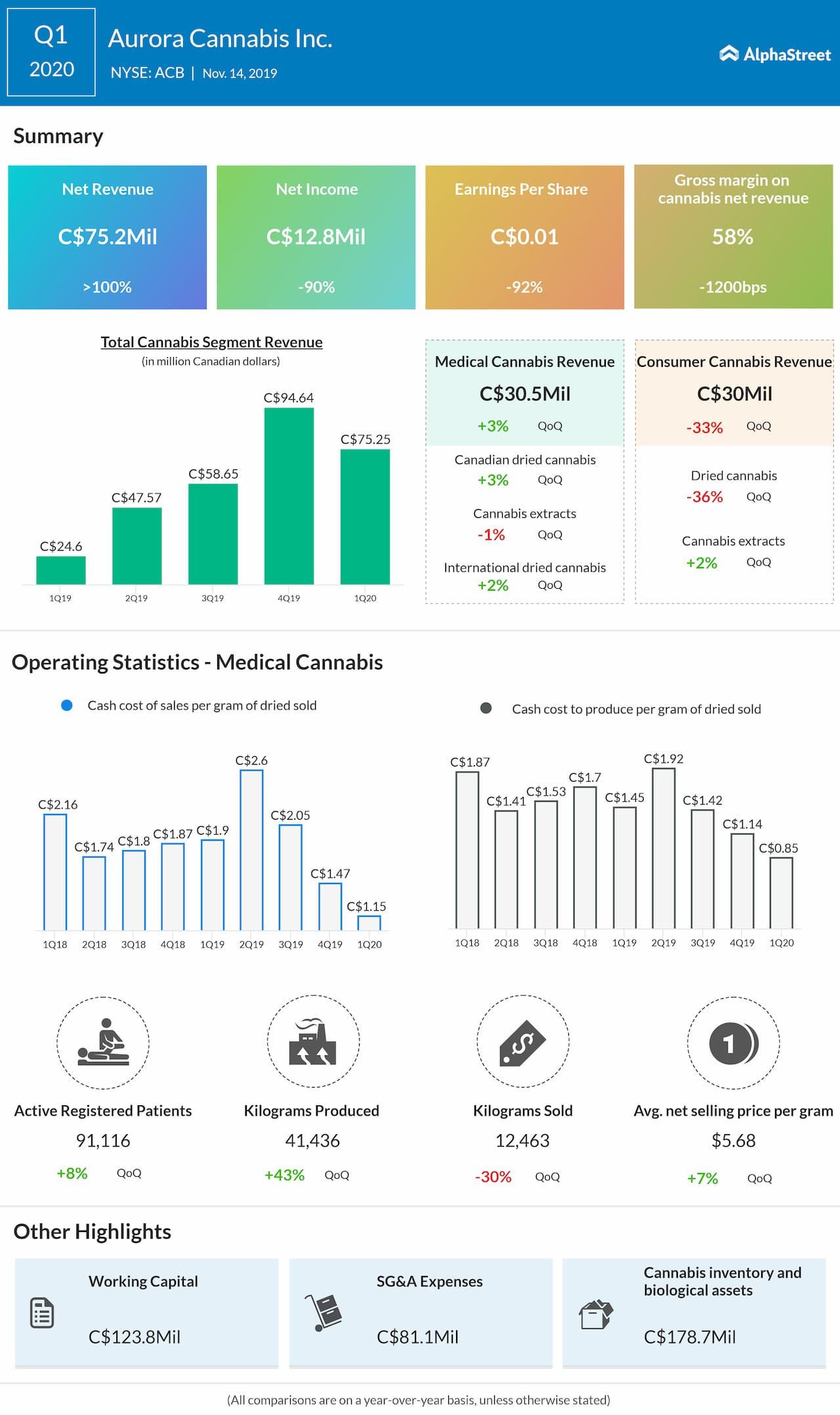 Aurora Cannabis (ACB) Q1 2020 Earnings Review
