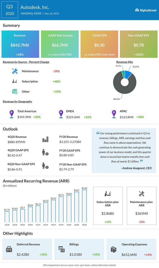 Autodesk Q3 2020 earnings infographic