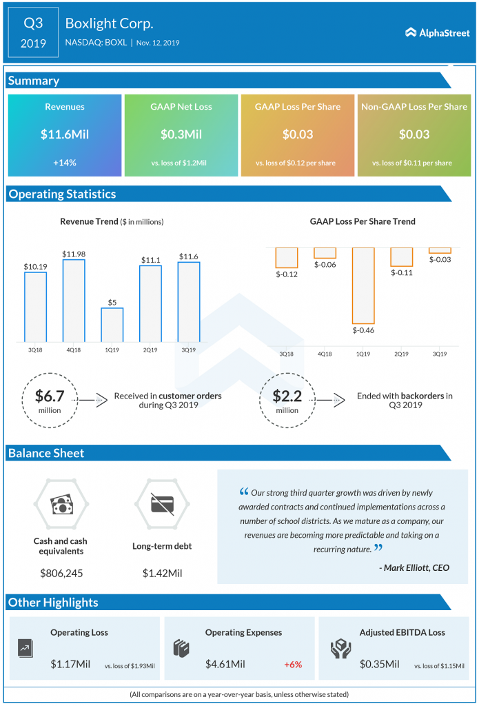 Boxlight Q3 2019 earnings infographic