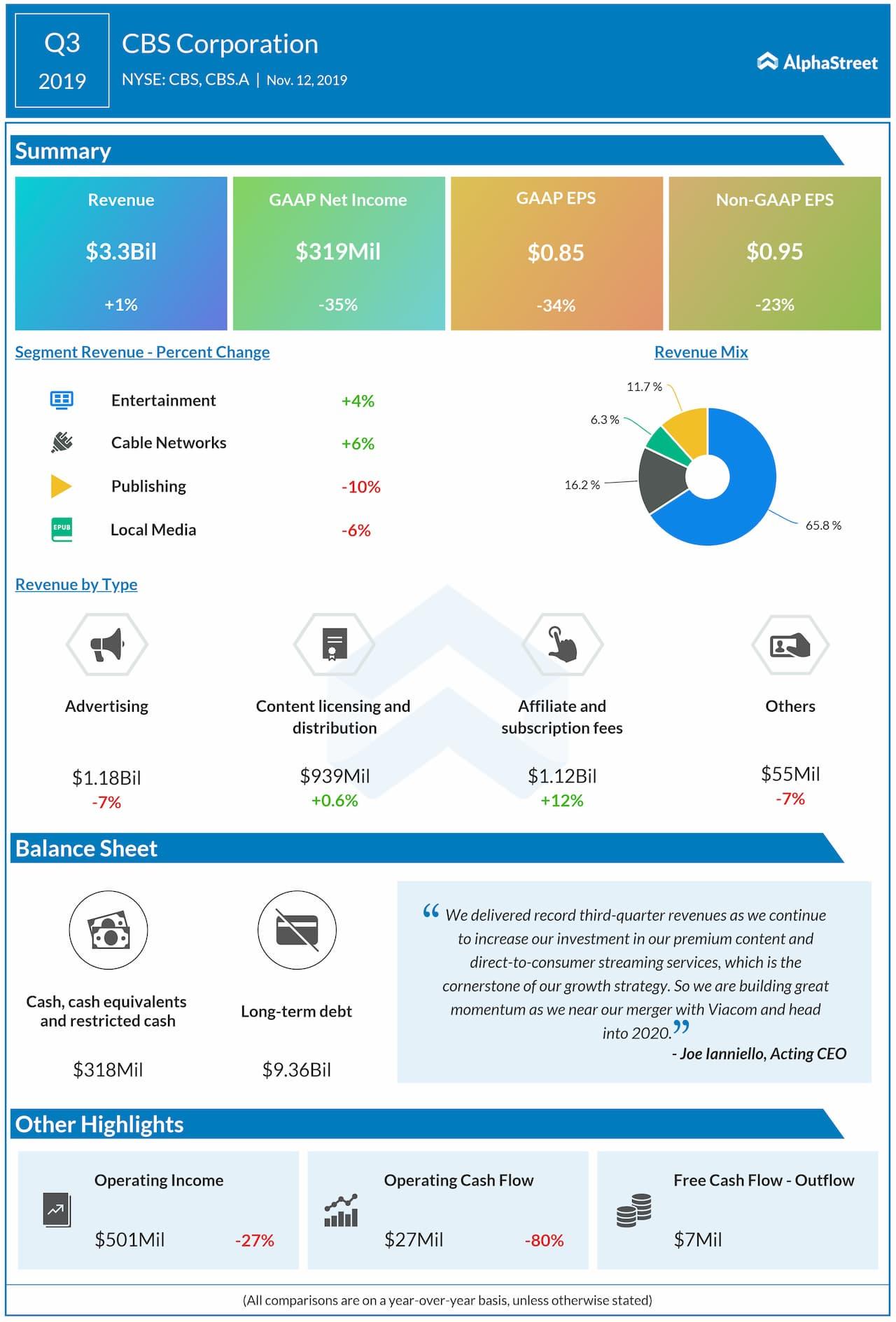 CBS Corporation Q3 2019 Earnings Snapshot