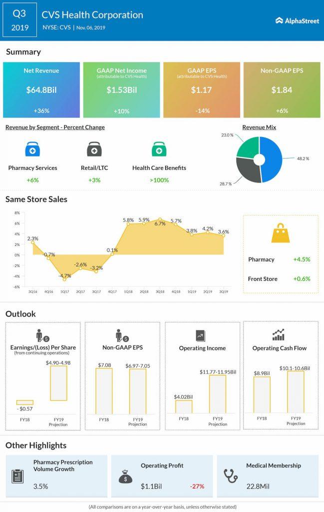 CVS Health Q3 2019 Earnings Infographic