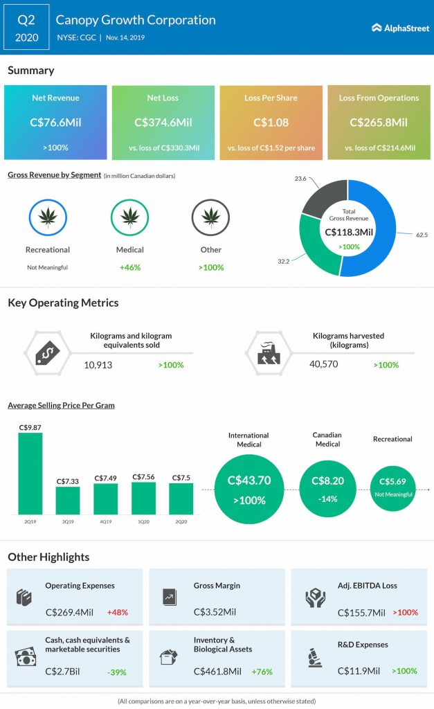Canopy Growth (CGC) Q2 2020 earnings infograph
