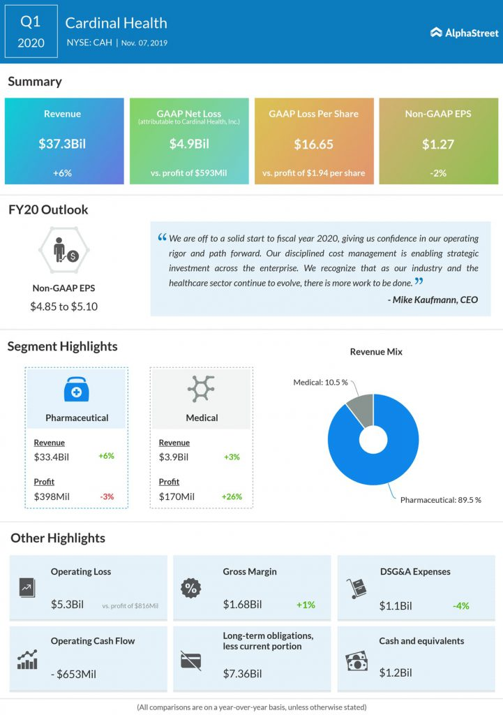 Cardinal Health Q1 2020 Earnings Infographic
