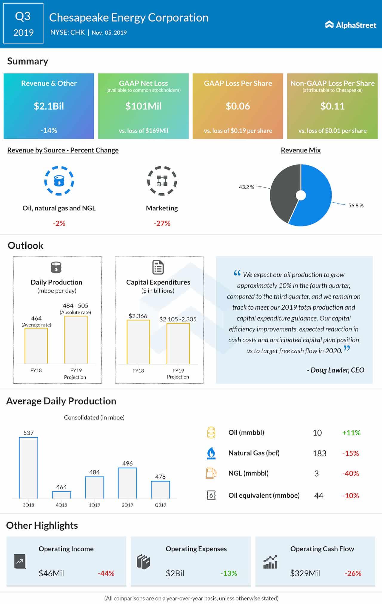 Chesapeake Energy Corp. (NASDAQ: CHK): Q3 2019 Earnings Snapshot