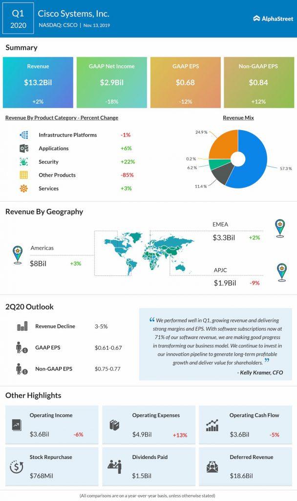 Cisco Systems (NASDAQ: CSCO) Q1 profit beats estimates but guides Q2 below view