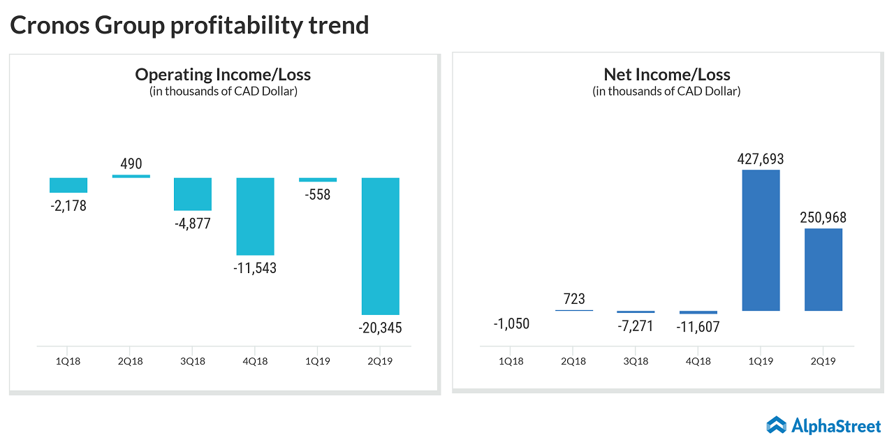 Cronos Group profitability trend in the past six quarters.